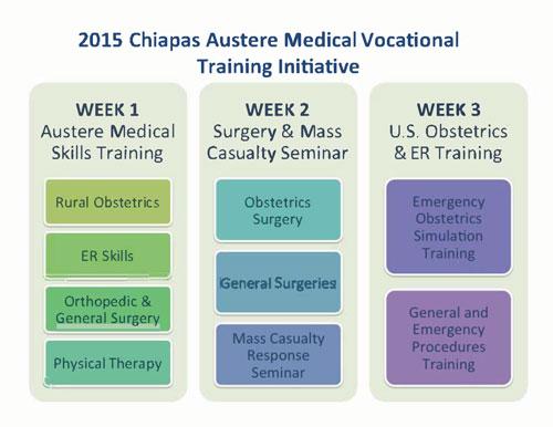 Figure 1: 2015 Chiapas Austere Medical Vocational Training Initiative