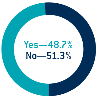 Figure 1: Survey Respondents Operating with Contracts