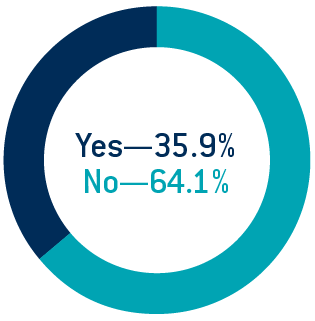 Figure 2: Survey Respondents Operating with their Own Terms of Service