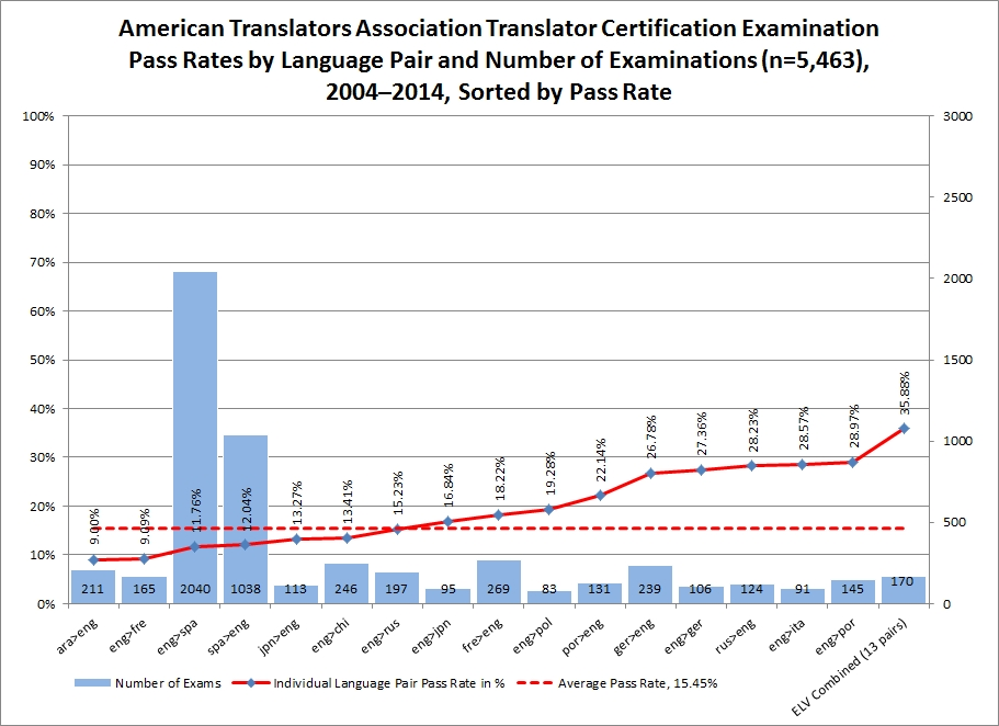 Certification Forum Revised LONG.Figure 2