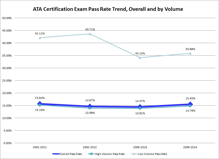 Certification Forum Revised LONG.Figure 4