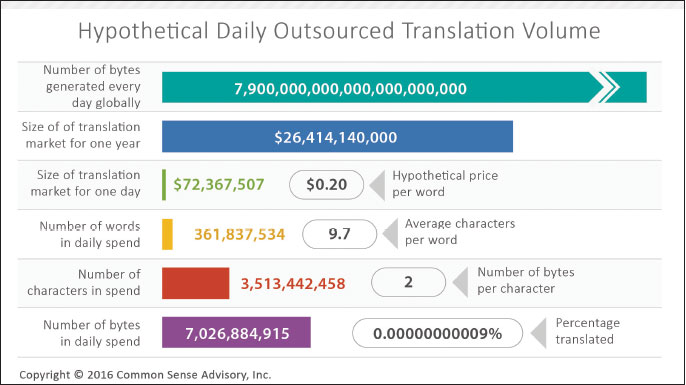 "Figure 1: Hypothetical Correlation of Translation to Daily Content Creation (note: ""daily spend"" = daily spending on language services) Source: Common Sense Advisory, Inc."