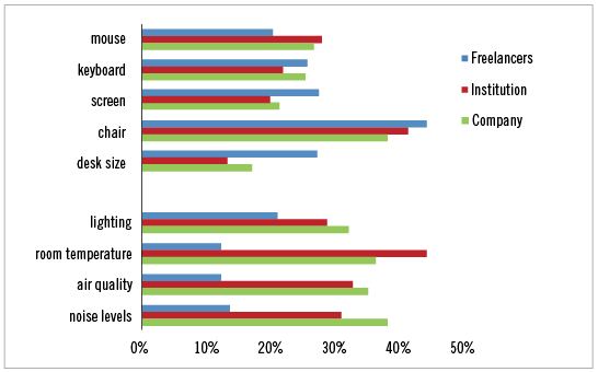 Figure 1. Workplace features that should be more ergonomic by group (%)
