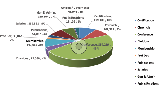 Figure 2: Expenses for the period from July 1, 2016 through February 28, 2017