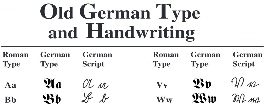 """Figure 3: One of the many language-specific paleography tutorials available online from FamilySearch (""""Research Guide, Handwriting Guide: German Gothic"""")."""