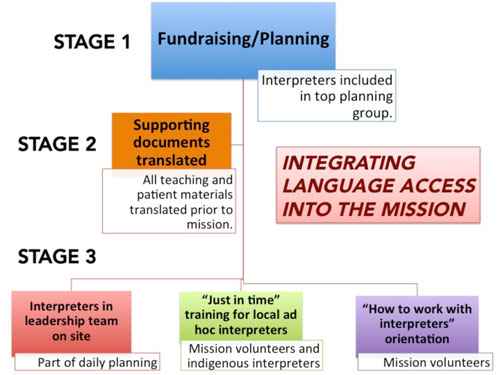 Figure 2: Three-stage language services integration process.