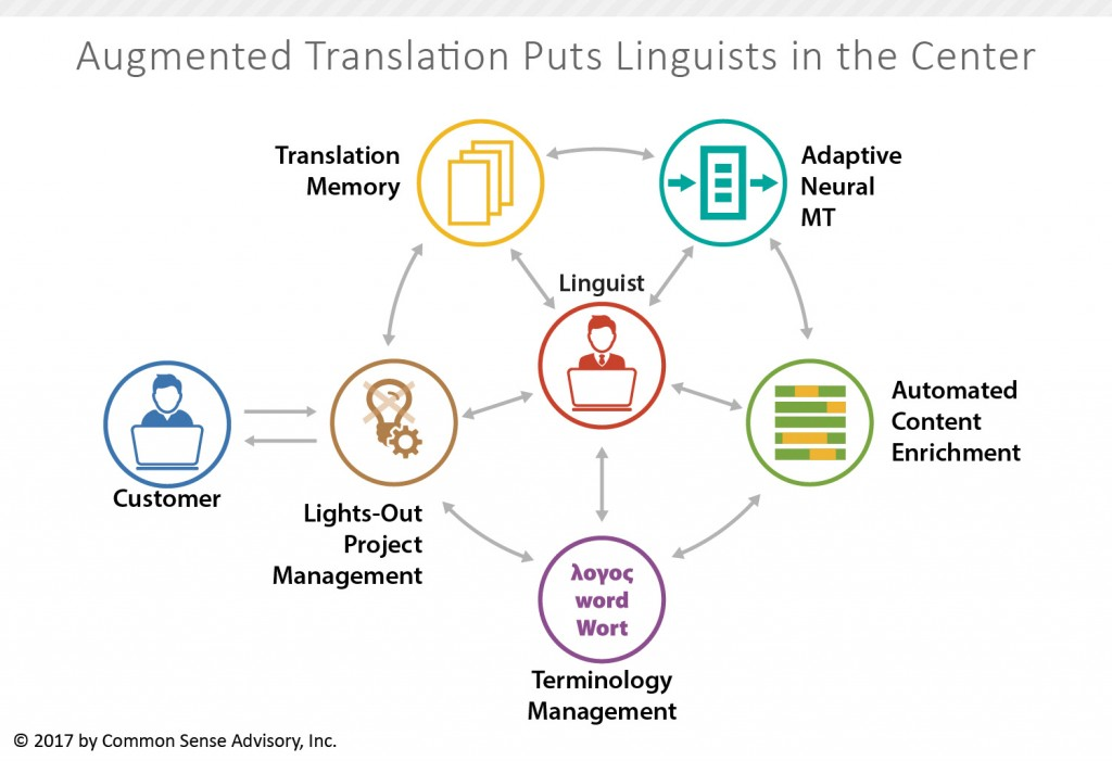 Figure 1: How Augmented Translation Works