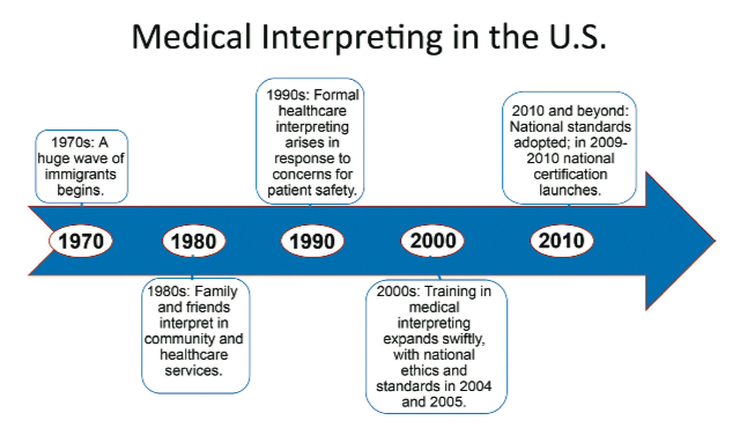 Figure 1: A Timeline of Medical Interpreting in the U.S.1