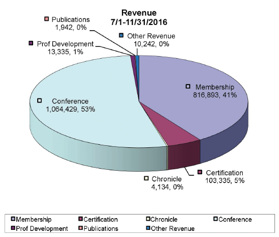 Figure 1: Total Revenue—July 1–November 31, 2016