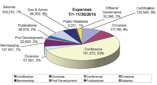 Figure 2: Total Program Expenses July 1–November 30, 2016