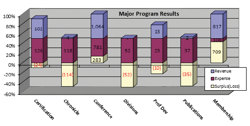 Figure 3: Major Program Results