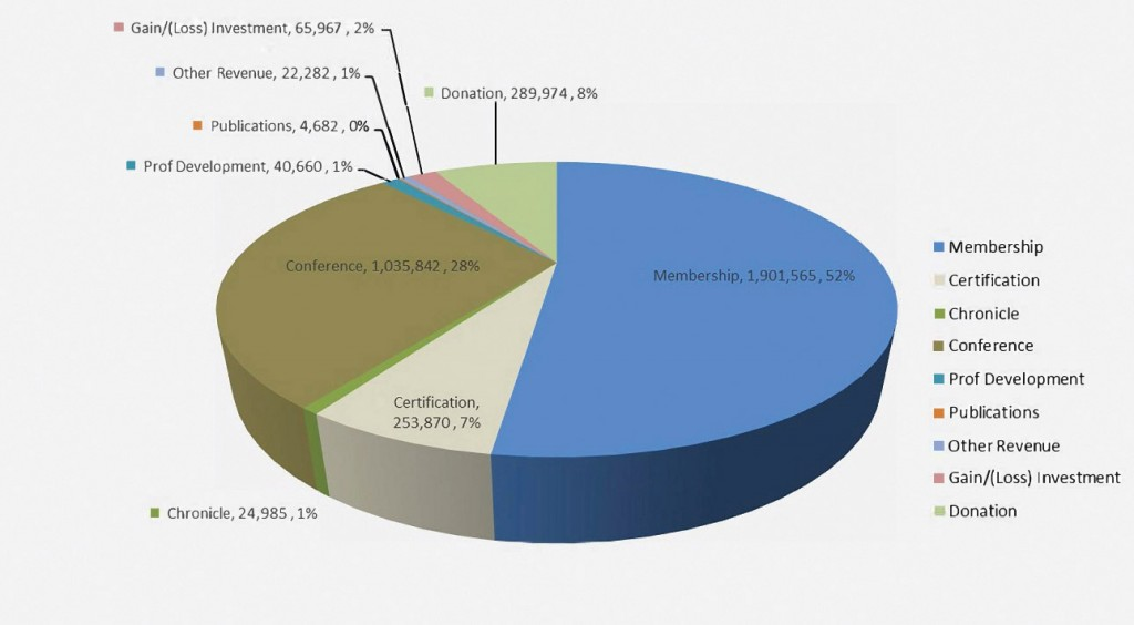 Figure 1: Breakdown of Total Revenue for FY2017–18: ATA has two main sources of revenue—Membership Dues and the Annual Conference—which together accounted for 80% of incoming funds this fiscal year.