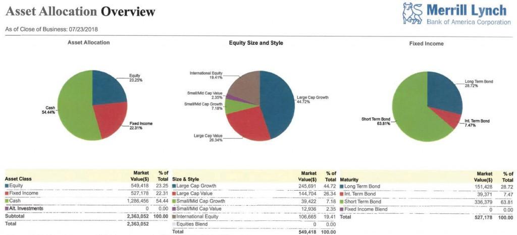 Figure 4: Investment Accounts
