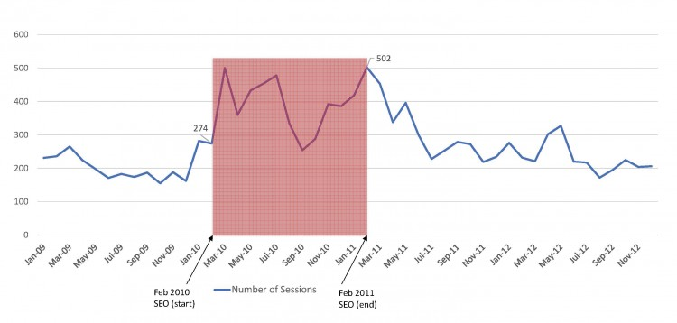 Figure 1: Number of site visits by month before, after, and during SEO program (2009–2012) as reported by Google Analytics