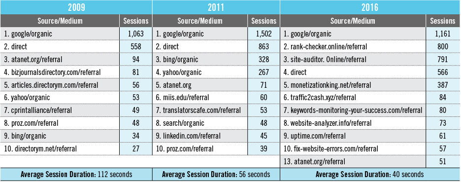 Figure 2: Source/Medium Report (origin of site visits) and average session duration for 2009, 2011, and 2016 (unfiltered Google Analytics data)