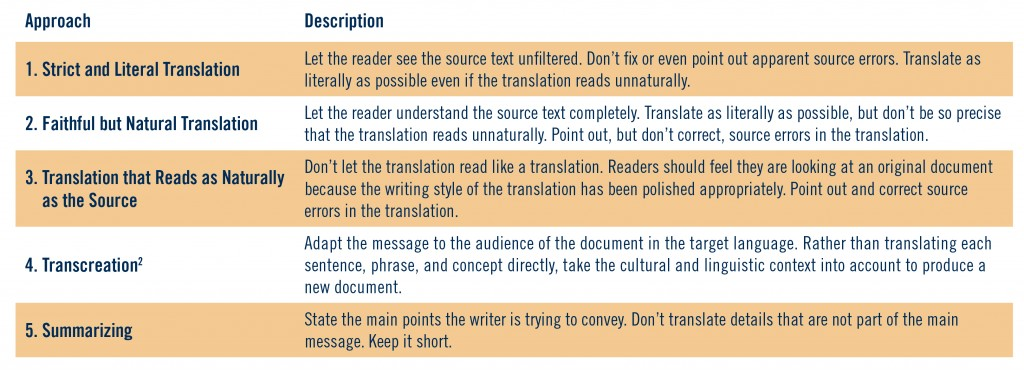 Table 1: Translation Approaches