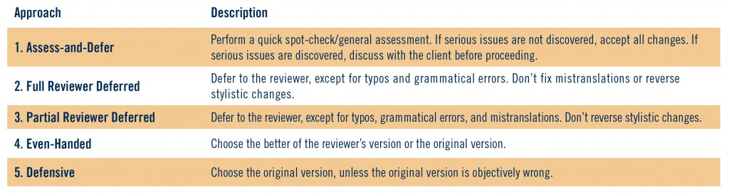 Table 3: Edit Validation Approaches