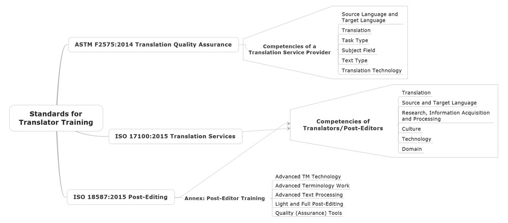 Figure 1: Overview of the translation-related skills identified in ASTM F2575, ISO 17100, and ISO 18587