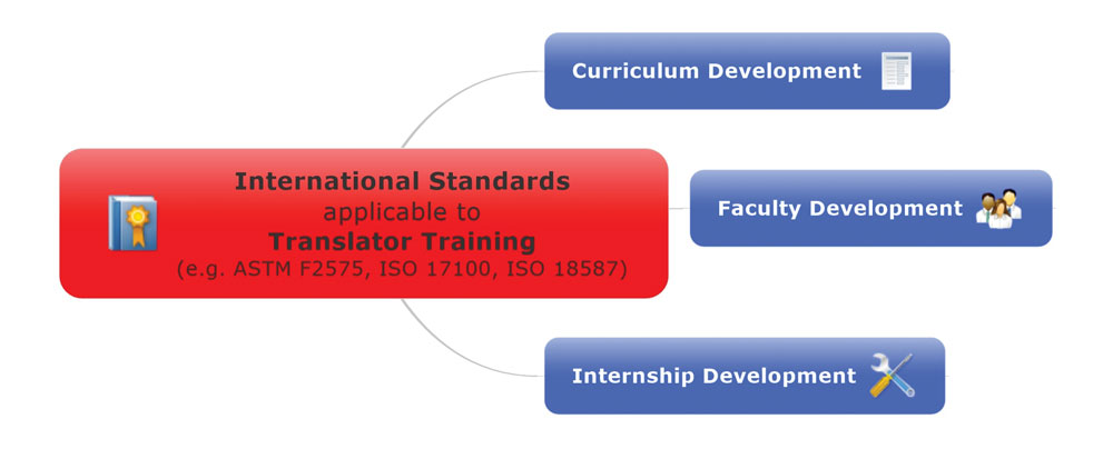 Figure 2: Diagram of possible educational uses of translation standards.
