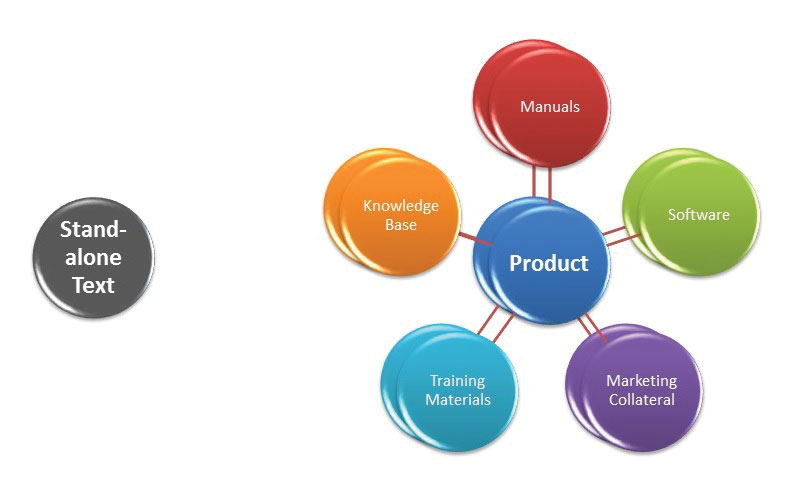 Figure 3: Product-centric translation, where a text to be translated is not only connected to a product, but to earlier versions of the same text, earlier versions of the product, and other texts that are connected to the same product, as well as earlier versions of those other texts. These relationships that are typical for technical translation projects raise a variety of consistency issues, which are absent from the translations of stand-alone/literary texts.